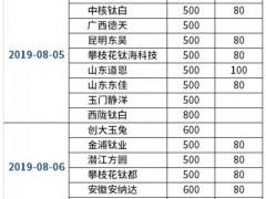颜钛杨逊:钛白粉 让利多的子弹多飞一会(8.19-8.23)