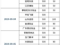 颜钛杨逊:供应紧张和弹性需求促钛白粉延续利多(9.2-9.6