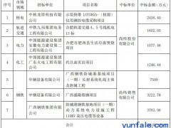 尚纬股份及全资子公司近期累计中标21148.19万